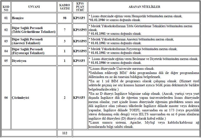 Ankara Üniversitesi Sözleşmeli Personel Alımı Tablo
